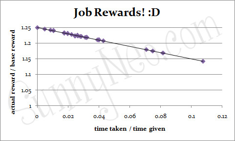 Job Rewards Graph