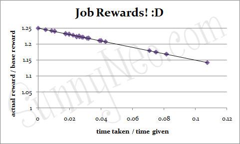 Job Rewards Graph